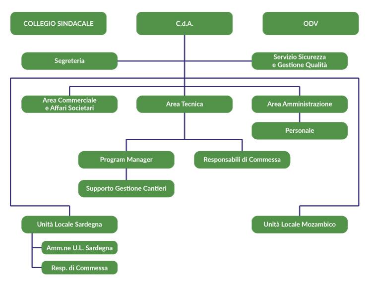 organigrammasocietaimacospa